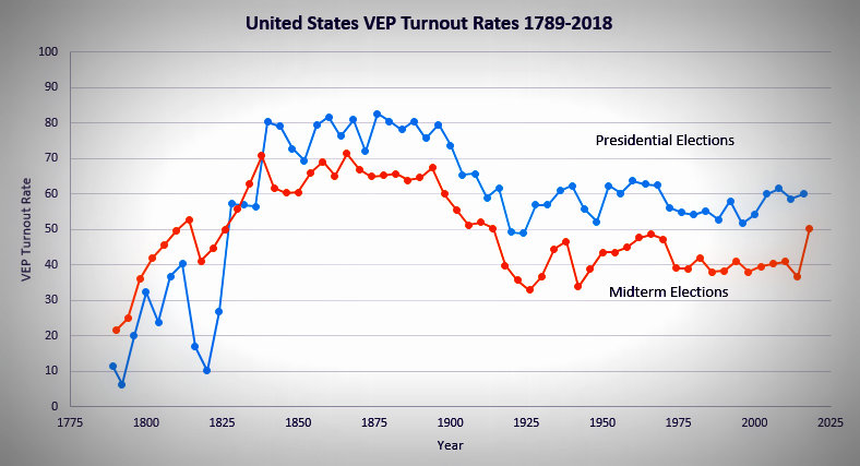 Low Voter Turnout – A Good Thing?