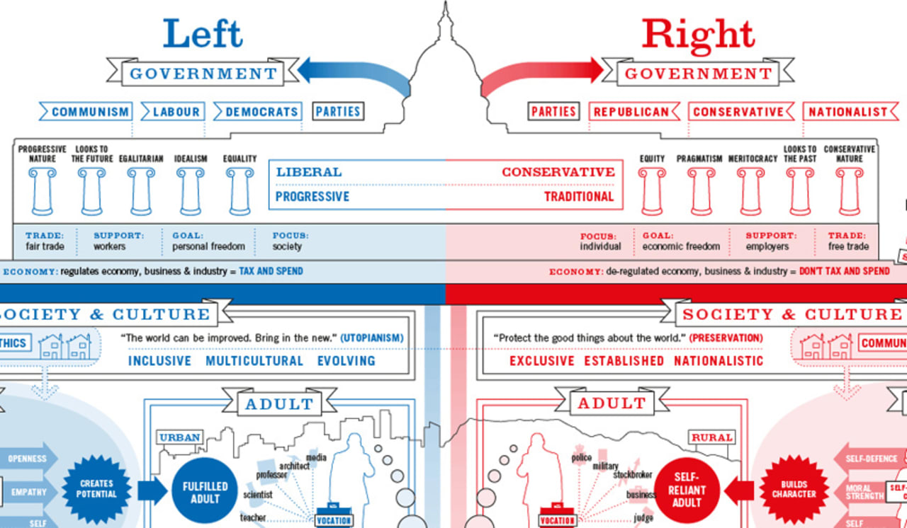 WHAT'S THE REAL DIFFERENCE 'TWEEN LIBERALS AND CONSERVATIVES – SEE BELOW!